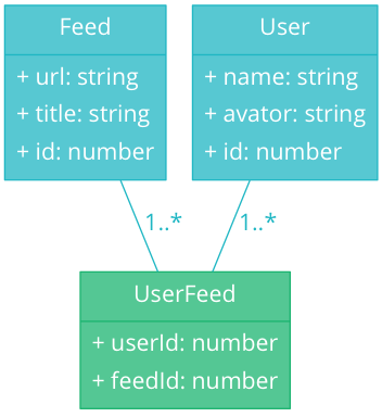 feed and user